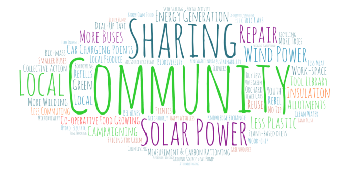Our Village Vision For Resilience Against Climate Change In A Word Cloud
